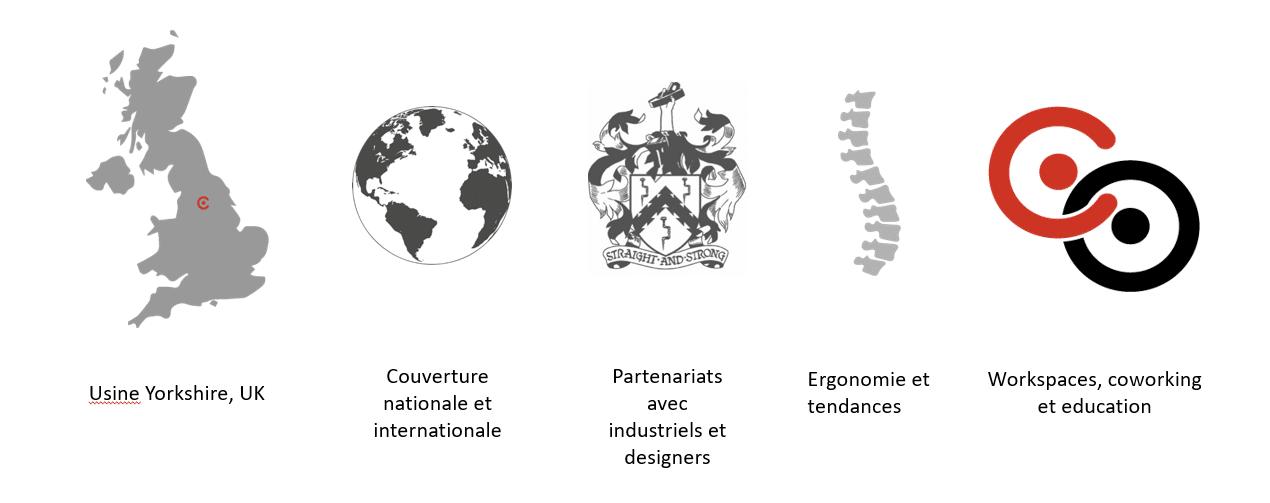 Connection présentation